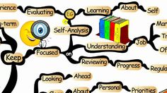 Mind Map: Mapping Your Career Path - IQmatrix.com