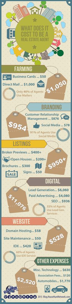 Real estate can be a very lucrative career, but it can also cost a lot of money. See what does it cost to be a real estate agent with this infographic.