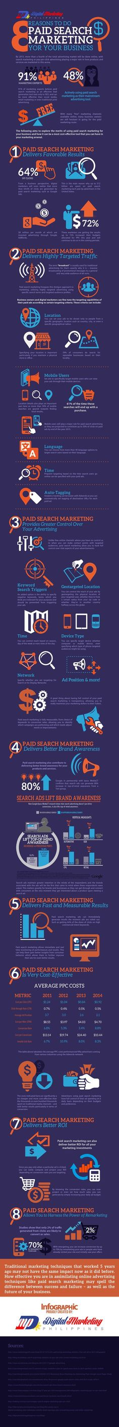 8 Reasons To Do Paid Search Marketing For Your Business #infographic #socialmediamarketing #smallbusiness