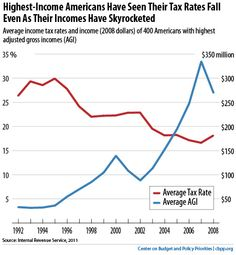 Our current tax system unfairly benefits rich folks. Adjusted Gross Income, Tax Day, Capital Gains Tax, Charts And Graphs, Rich People, Top Ten, Priorities, Budgeting, Federal Tax