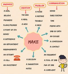 Collocations with MAKE! Learn the useful list of common collocations with the word MAKE in English to enhance your vocabulary with their meaning and examples. English Speaking Skills, Teaching English Grammar, English Writing Skills, English Vocabulary Words, Learn English Words, Grammar And Vocabulary, English Language Learning, English Lessons, Spanish Language