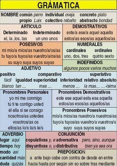EJERCICIOS PARA REPASAR ORTOGRAFÍA Y GRAMÁTICA Spanish Grammar, Spanish Vocabulary, Spanish Words, Spanish Language Learning, Spanish Teacher, Spanish Classroom, Spanish Numbers, Spanish Worksheets, Spanish Teaching Resources