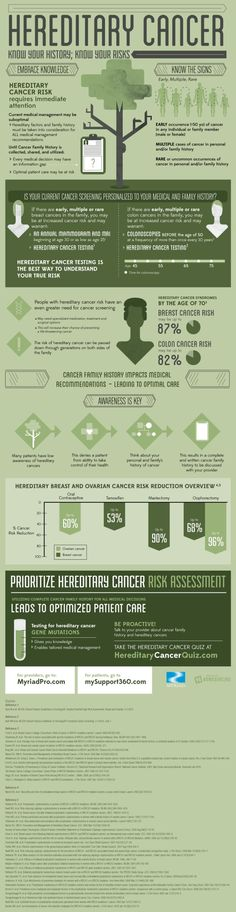 Knowing your cancer risks (Infographic) #cancer