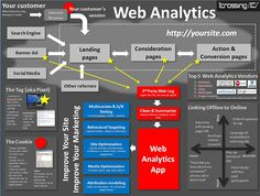 Anatomy Of Web Analytics from INFOgraphics - nice inclusion of cookie and tag details