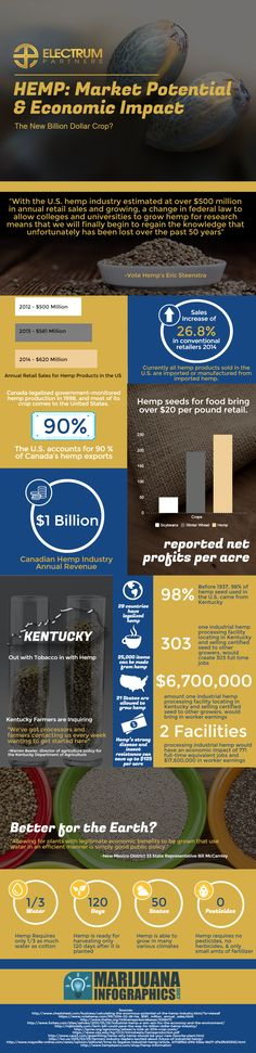 High Quality Marijuana Infographics | Repined-5280mosli.com -Organic Cannabis College-