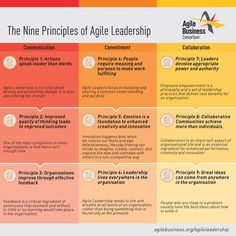 Agile Software Development, Leadership Development, Leadership Coaching, Change Leadership, Leadership Quotes, Life Coaching, 6 Sigma, Project Management Templates, Business Management
