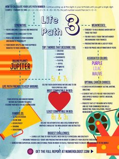 Life Path number 3 #NumerologyLetters
