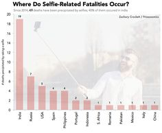 The Numbers Behind Selfie Deaths Around the World
