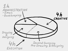 10 (More) Amazing Videos About the Creative Process