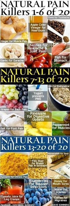 20 Natural Pain Killers - 1 Ginger-muscle pain 2 Apple Cider Vinegar-heartburn 3 Clove-toothache 4 Garlic-earache 5 Cherries-headache/joint pain 6 Fish-stomach pain 7 Grapes-back pain 8 Yogurt-prevents PMS 9 Oats-Endrometrial 10 Salt-foot pain 11 Pineapple-digestive upsets 12 Peppermint-muscle pain 13 Turmeric-chronic pain 14 Flax Seed-breast pain/soreness 15 Horseradish-sinus 16 Tomato Juice-leg cramps 17 Blueberries-bladder infections by wendy.grieshaber