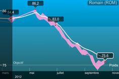 """Romain Thiberville nous a envoyé sa courbe de poids, avec le message suivant : """"Merci withings :-)"""" En savoir plus : http://www.withings.fr/"""