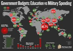 defense+government-budgets-education-vs-military-spending.jpg (1200×849)
