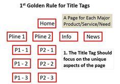 #SEO Tip:Important keywords should exist in title, H1-6, META description, and in the URL #google #bing @rapidoptimize.com