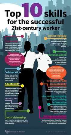 LaSCM Understand that the changing workplace requires lifelong learning and acquiring new skills. Use infographic on top 10 skills for career success to discuss what employers are looking for. 21st Century Learning, 21st Century Skills, 21st Century Classroom, Career Development, Professional Development, Young Professional, Software Development, Personal Development, Job Interview Tips