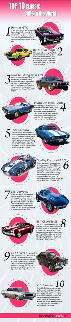 Top 10 classic cars in the world. #Infographics #mustangclassiccars