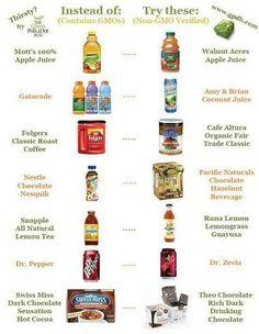 GMO'S vs NON-GMO'S
