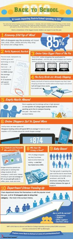 Back to School Shopping - Infographic. Shoppers spend 27% more when buying online! How often do you shop online?