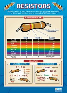 Resistors Poster, shows the color coding system used to classify different resistors. #resistors #physics