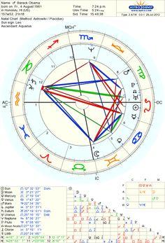 Astro Databank Chart Of Barack Born On 4 August 1961 U S President 2008 Astronst