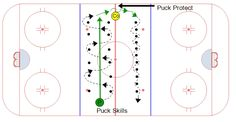 This station has three areas that can be set up for stickhandling drills, puck protection techniques, and puck skills. It is set up in the neutral zone. Hockey Workouts, Hockey Drills, Dek Hockey, Hockey Training, Hockey Coach, Ice Ice Baby, Neutral, Passion, Third