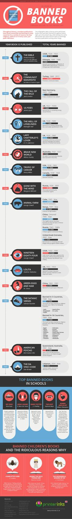 An Infographic Detailing Where, When, and Why Books Have Been Censored Through History