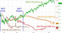 In true Keynesian hockey-stick style, each time a current year's growth expectations slide, the following year's expectations are ratcheted higher... and if stocks weaken into that 'ratcheting' then the central banks unleash more QE... As the following chart shows, the gap between the 'efficient' market and fundamental reality has never been wider and policy makers simply cannot allow that gap to be filled (and all that created wealth to once again evaporate)