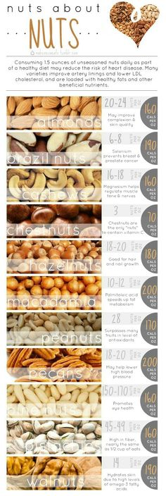 "Previous pinner: Nuts -- Me: ""Nuts About Nuts"" -- The original Tumblr source is shut down, but the nutritional ""bones"" for this infographic and even more information are found at http://www.mayoclinic.com/health/nuts/HB00085/NSECTIONGROUP=2"