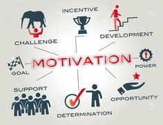 How to get and stay motivated.  http://www.mhhealthandfitness.co.uk/how-to-get-and-stay-motivated/ Martin Hulbert MH Health and Fitness. Personal Trainer Leicester & Online Personal Training Diet and Nutrition Fitness Tips Running Weight Loss Exercise Motivation Getting Motivated Staying Motivated
