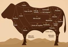 Mapa do boi: saiba qual é o melhor preparo para cada tipo de corte - Últimas Notícias - UOL Comidas e Bebidas