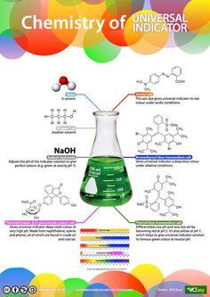Chemistry of universal indicator: