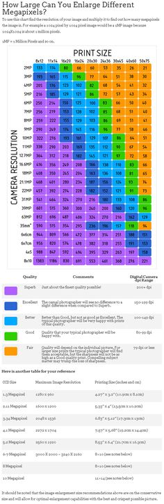 Megapixel vs Print size vs. Quality. Super handy chart! http://www.photographyicon.com/enlarge/