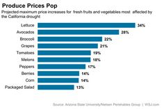 Prices for fruits and vegetables expected to rise.
