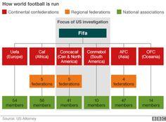 Fifa organisation chart