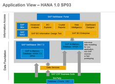 Application View - Hana 1.0 SP03 | SAP NetWeaver portal #saptraninig #hanatraining #saphana #saphanatraining More info : info@zarantech.com Ph: 515-309-7846