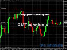 hanging man candlestick pattern | GMT