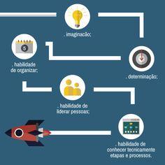 O que é ser empreendedor | Sebrae