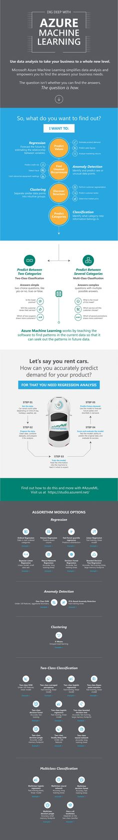 Azure Machine Learning Infographic