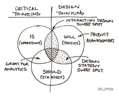 "Design Thinking. That's why design thinking is the perfect yin to critical thinking's yang. Design thinking allows a business to inject new ideas without being hogtied by ""IS""."