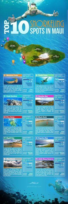 Top 10 Maui snorkeling spots guide #HawaiiVacation