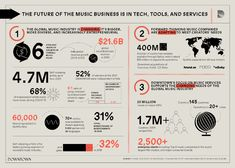 Downtown Music HoldCo | The Future Of The Music Business Is In Tech, Tools, And Services (Infographic)