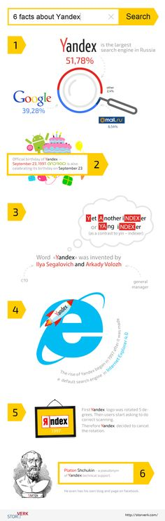 Interesting facts about Yandex - the largest Russian Search Engine