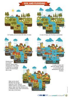 SOIL Infographics by Stella Caraman, via Behance
