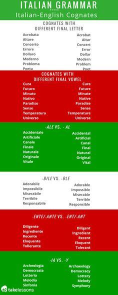 Italian Grammar: Italian-English Cognates http://takelessons.com/blog/italian-grammar-cognates-z09?utm_source=social&utm_medium=blog&utm_campaign=pinterest