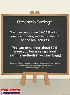 You can remember 10-20% when you learn using written material or spoken lectures, but about 50% when you learn using visual learning methods (like LearnEngg). Read our blog to learn more about this research and watch some sample videos on engineering topics: [Click on the image] ‪#‎learnengg‬ ‪#‎video‬ ‪#‎visuallearning‬ ‪#‎3dm‬