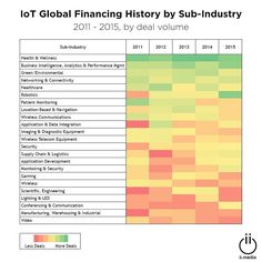 From general to healthcare to industrial verticals the Internet of Things (IoT) a.k.a. #smartshit spans all types of use cases. Considering Silicon Valley startups ain't getting sh!t right now Q116 is one of the strongest quarters for IoT funding at $846M. Q1 2016 deals included a $16M Series F to Jawbone (activity measurement wearables/portable audio) a $75M Series C to Razer (gaming/VR) and a $61.2M Series C to smart-doorbell maker Ring. Who's funding this shizzle? Intel Capital remains…