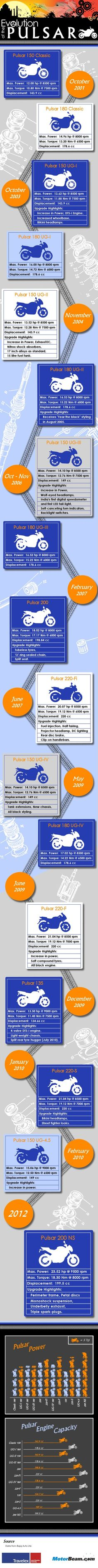 How The Bajaj Pulsar Has Evolved - Infographic   MotorBeam - Indian Car Bike News
