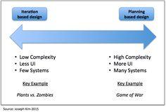 Mobile Game Design: Iteration vs. Planning, MVP = Dangerous!