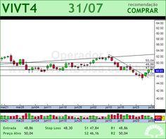 TELEF BRASIL - VIVT4 - 31/07/2012 #VIVT4 #analises #bovespa