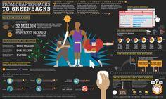 GOOD Infographic: The Fantasy Sports Economy - Column Five Media