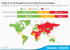 Only 40% of the global population live in free countries